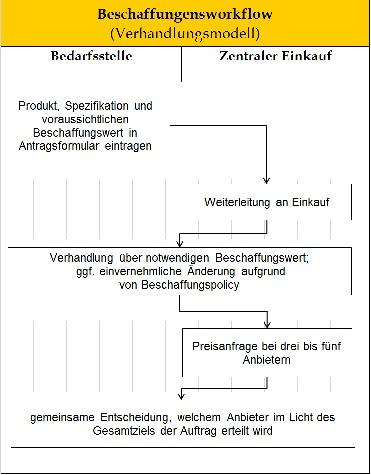 Statt Workflow-Mythos: Raus aus denSilos!