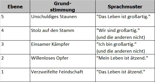 Die 5 Stufen in Tribal Leadership