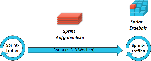abb-3-sprint-rhythmus
