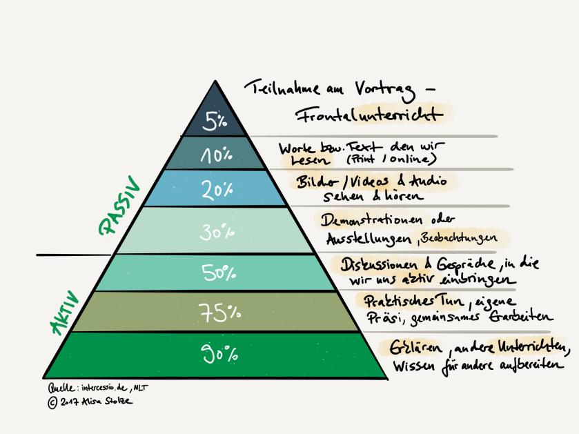 Lernpyramide ASt.PNG