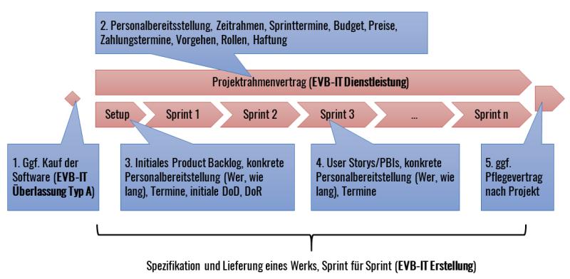 Der Rahmendienst-Sprintwerkvertrag mit EVB-IT im Überblick