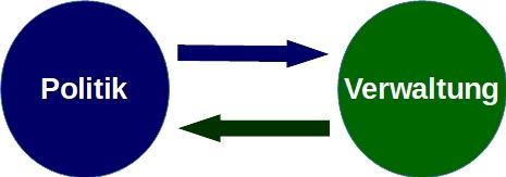 Politik-Verwaltung