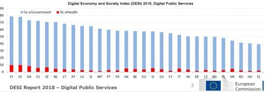 DESI Report 2018 – Digital Public Services