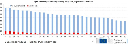 DESI Report 2018 – Digital Public Services
