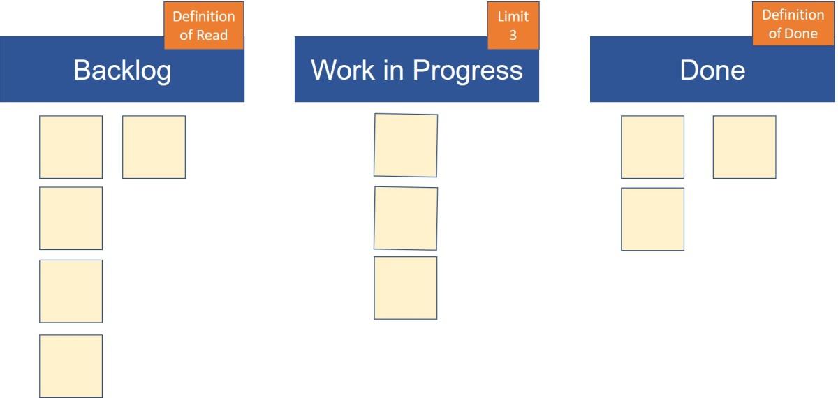 """Weniger ist mehr: Wie Kanban dazu beitragen kann, dass die """"Amtsstube"""" in den Flowkommt"""