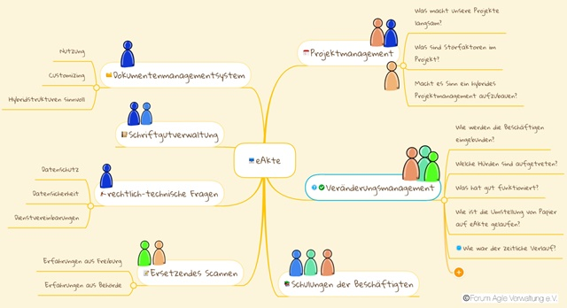 Community of Practice – Wissen managen mit Wissenslandkarten