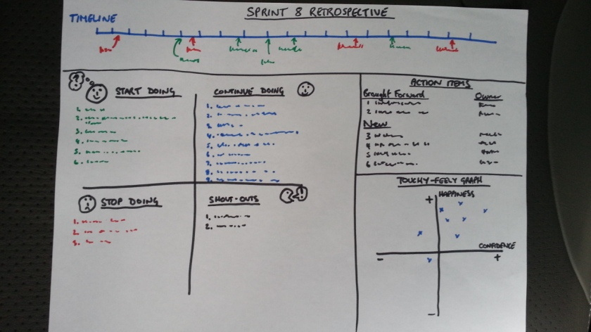 Sprint_Retrospective_Board