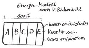 Energiemodell nach Vera Birkenbihl