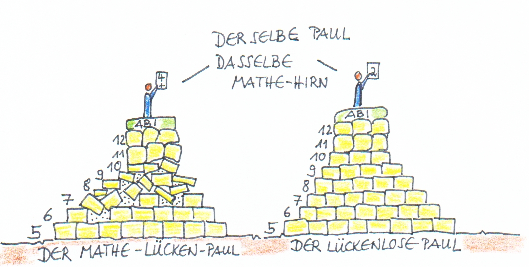 Lücken- Mathe