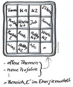 Kombination Schiebepuzzle und Energiemodell