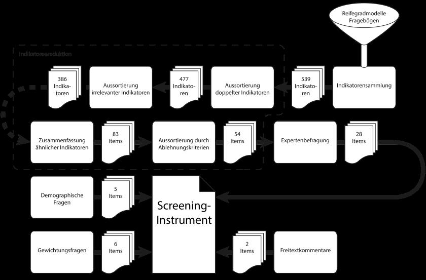 Übersicht über den Konstruktionsprozess