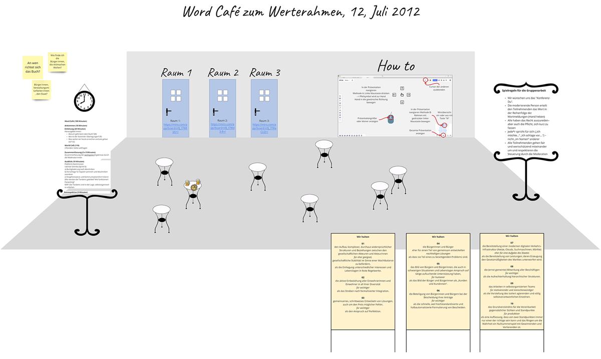 """World Café zum Buchprojekt """"Verwaltung 2040"""" –Ergebnisse"""