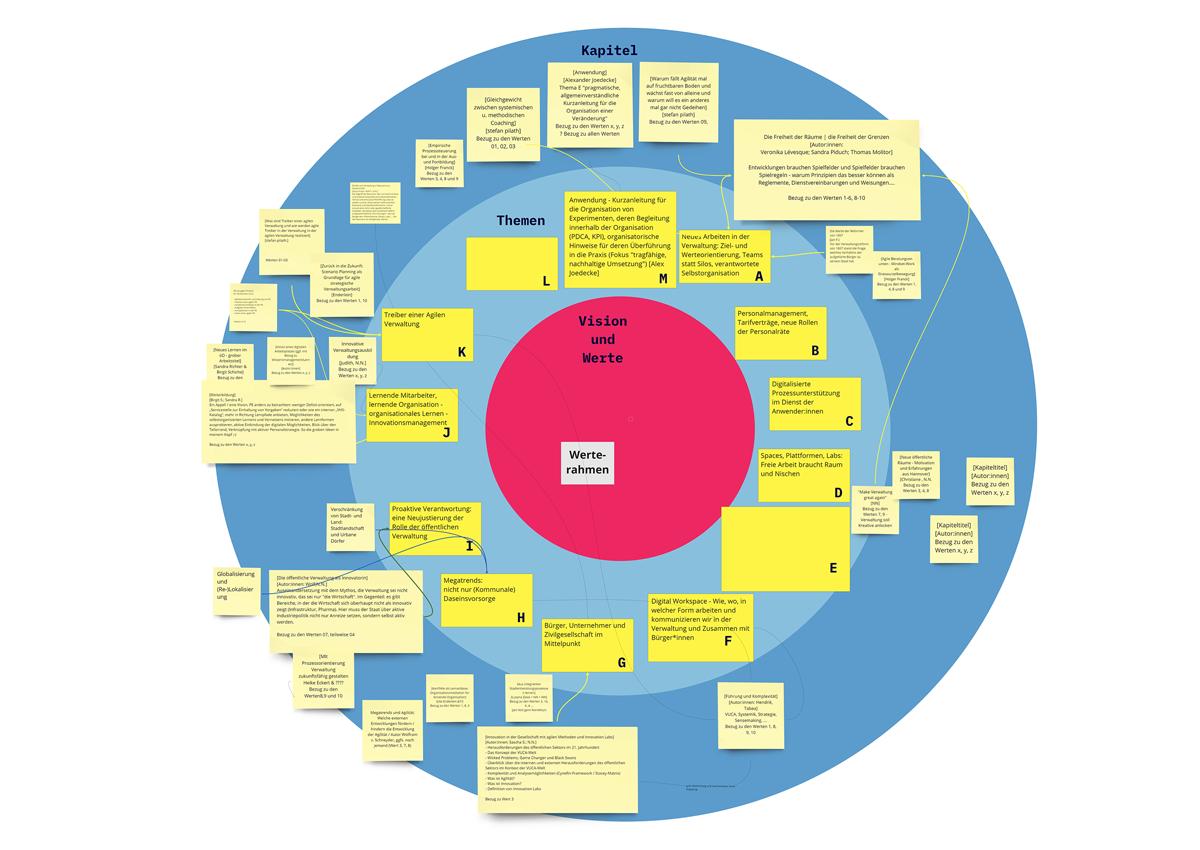 """Buchprojekt """"Agile Verwaltung 2040"""" – Themensammlung und erste Kapitelvorschläge"""
